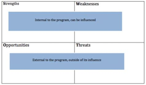 What Are Your Strengths and Weaknesses With Writing